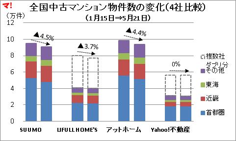 全国中古マンション物件数の変化(4社比較)