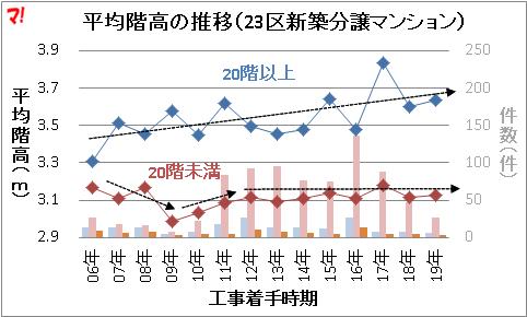 平均階高の推移(23区新築分譲マンション)