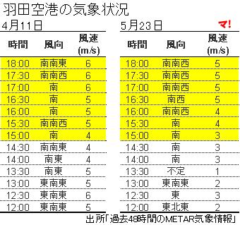 羽田空港の気象状況