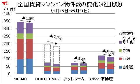 全国賃貸マンション物件数の変化(4社比較)