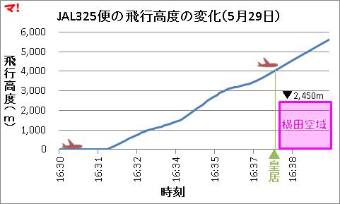 JAL325便の飛行高度の変化(5月29日)