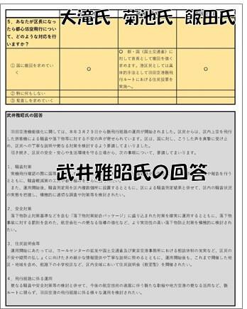 港区⾧選挙・「羽田増便にともなう都心低空飛行」に関するアンケート結果P3
