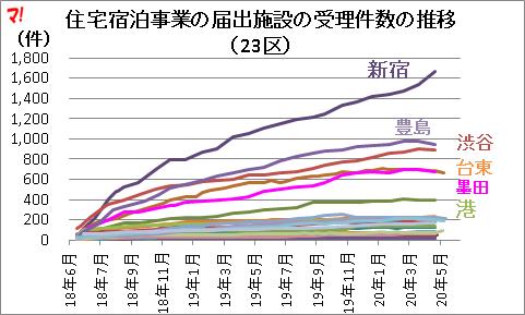住宅宿泊事業の届出施設の受理件数の推移
