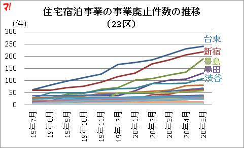 住宅宿泊事業の事業廃止件数の推移