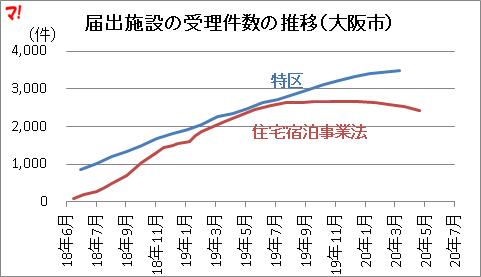 届出施設の受理件数の推移(大阪市)