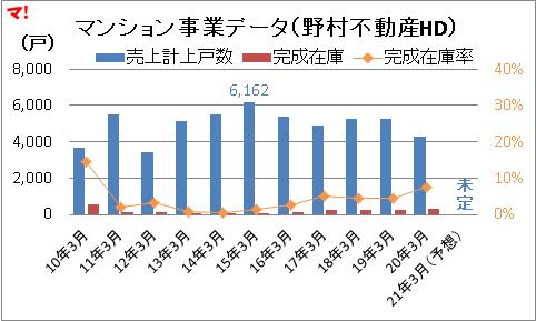 マンション事業データ(野村不動産HD)