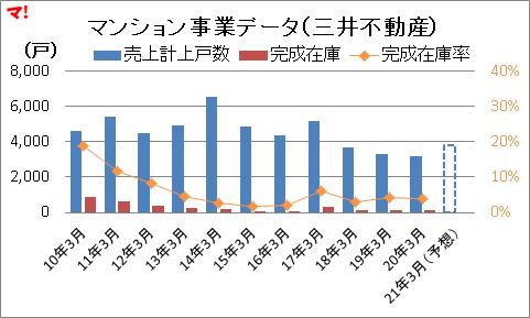 マンション事業データ(三井不動産)