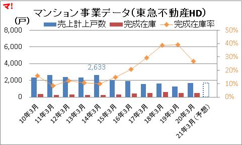 マンション事業データ(東急不動産HD)