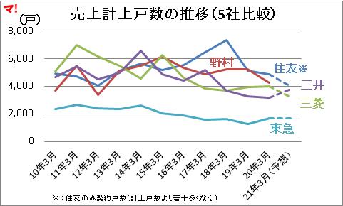 売上計上戸数の推移(5社比較)