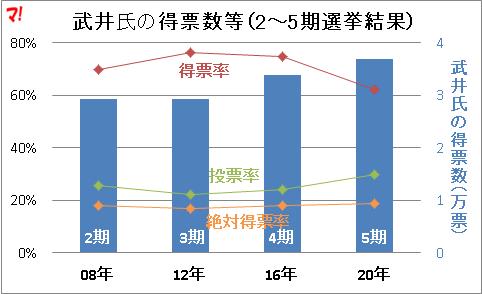 武井氏の得票数等(2~5期選挙結果)