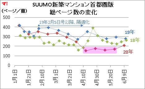 SUUMO新築マンション首都圏版 総ページ数の変化