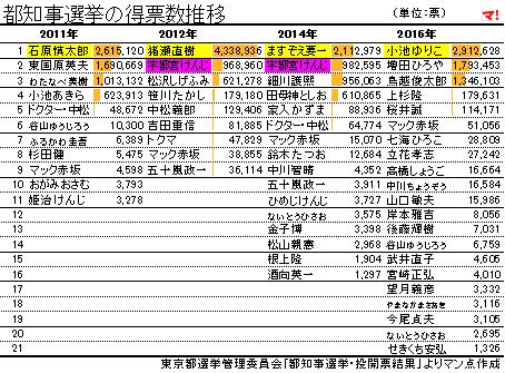 都知事選挙の得票数推移