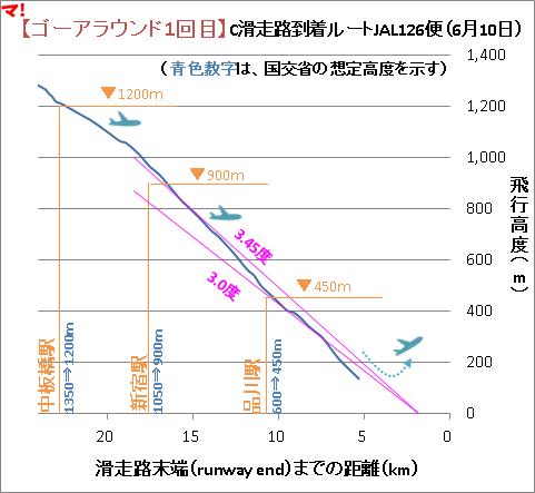 【ゴーアラウンド1回目】C滑走路到着ルートJAL126便(6月10日)