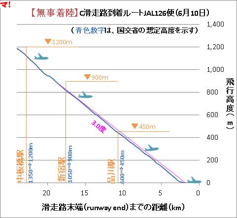 【無事着陸】C滑走路到着ルートJAL126便(6月10日)