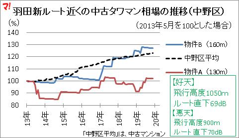 羽田新ルート近くの中古タワマン相場の推移(中野区)