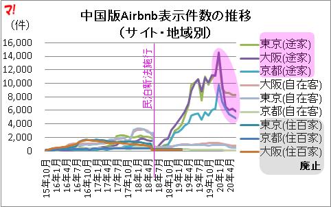 中国版Airbnb表示件数の推移 (サイト・地域別)