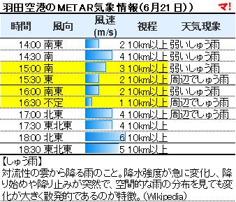 羽田空港のMETAR気象情報(6月21日))