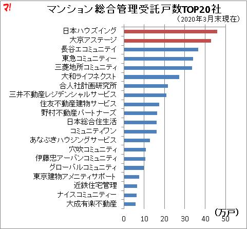 マンション総合管理受託戸数TOP20社
