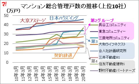 マンション総合管理戸数の推移(上位10社)