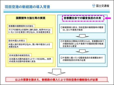 羽田空港の新経路の導入背景