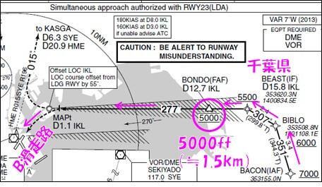 南風時に南側からB滑走路(RWY22)に進入するメインのルート