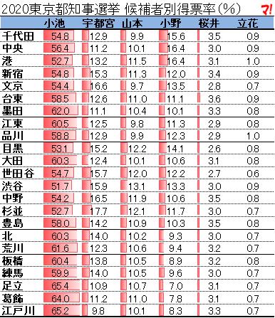 2020東京都知事選挙 候補者別得票率(%)