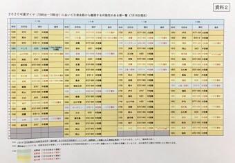 2020年夏ダイヤ(15時台~18時台)においてB滑走路から離陸する可能性のある便一覧(7月16日現在)