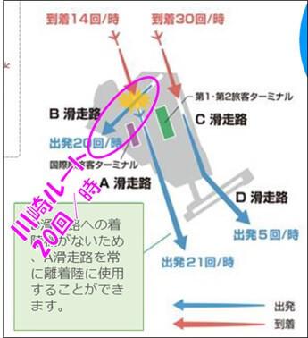 川崎ルート