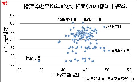 投票率と平均年齢との相関(2020都知事選挙)