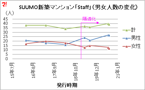 SUUMO新築マンション「Staff」(男女人数の変化)