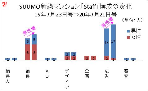 SUUMO新築マンション「Staff」構成の変化 19年7月23日号⇒20年7月21日号