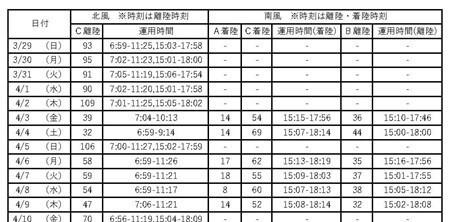 羽田空港の新飛行経路運用状況