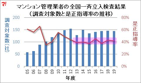 マンション管理業者の全国一斉立入検査結果(調査対象数と是正指導率の推移)