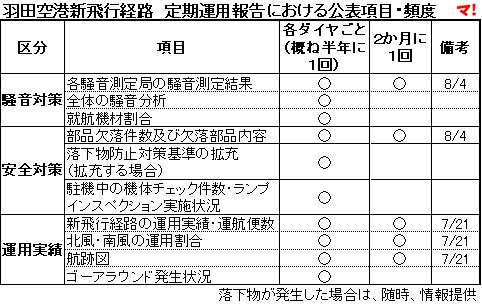 羽田空港新飛行経路 定期運用報告における公表項目・頻度