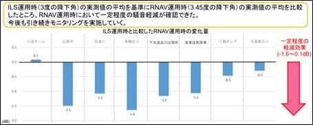 RNAV運用時とILS運用時の騒音の比較について(実機飛行確認+4月)