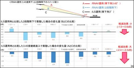 3.45度継続降下機と2段階降下機の比較について(実機飛行確認+4月)