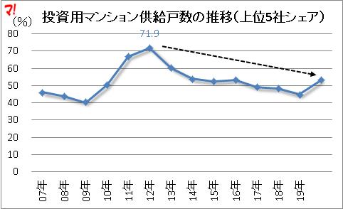 投資用マンション供給戸数の推移(上位5社シェア)