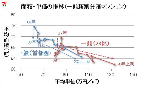面積・単価の推移(一般新築分譲マンション)