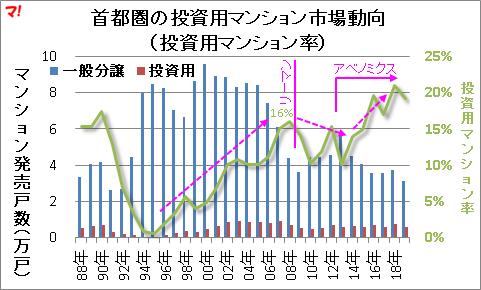 首都圏の投資用マンション市場動向 (投資用マンション率)
