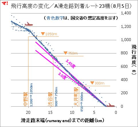 飛行高度の変化/A滑走路到着ルート23機(8月5日)