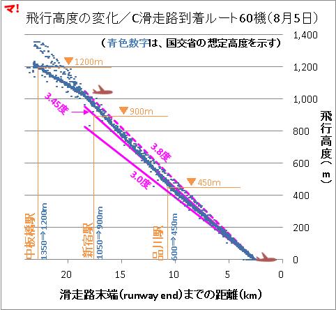 飛行高度の変化/C滑走路到着ルート60機(8月5日)