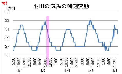 羽田の気温の時刻変動
