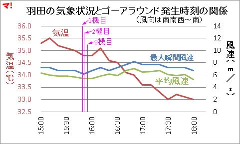 羽田の気象状況とゴーアラウンド発生時刻の関係