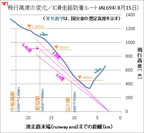 飛行高度の変化/C滑走路到着ルートJAL694(8月15日)