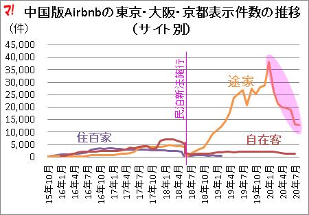 中国版Airbnbの東京・大阪・京都表示件数の推移 (サイト別)