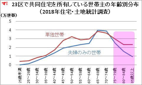 23区で共同住宅を所有している世帯主の年齢別分布 (2018年住宅・土地統計調査)