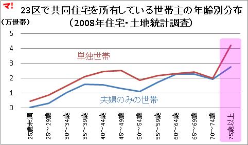 23区で共同住宅を所有している世帯主の年齢別分布 (2008年住宅・土地統計調査)