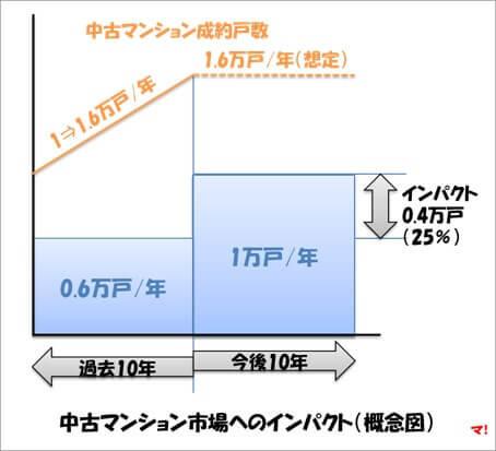 中古マンション市場へのインパクト(概念図)