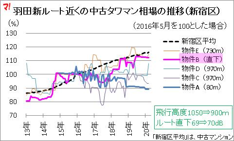 羽田新ルート近くの中古タワマン相場の推移(新宿区)