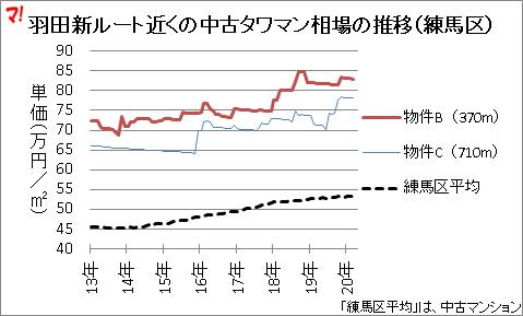 羽田新ルート近くの中古タワマン相場の推移(練馬区)